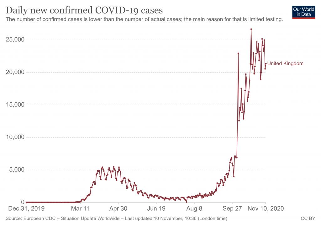 Contagios por día en el Reino Unido GBP/USD