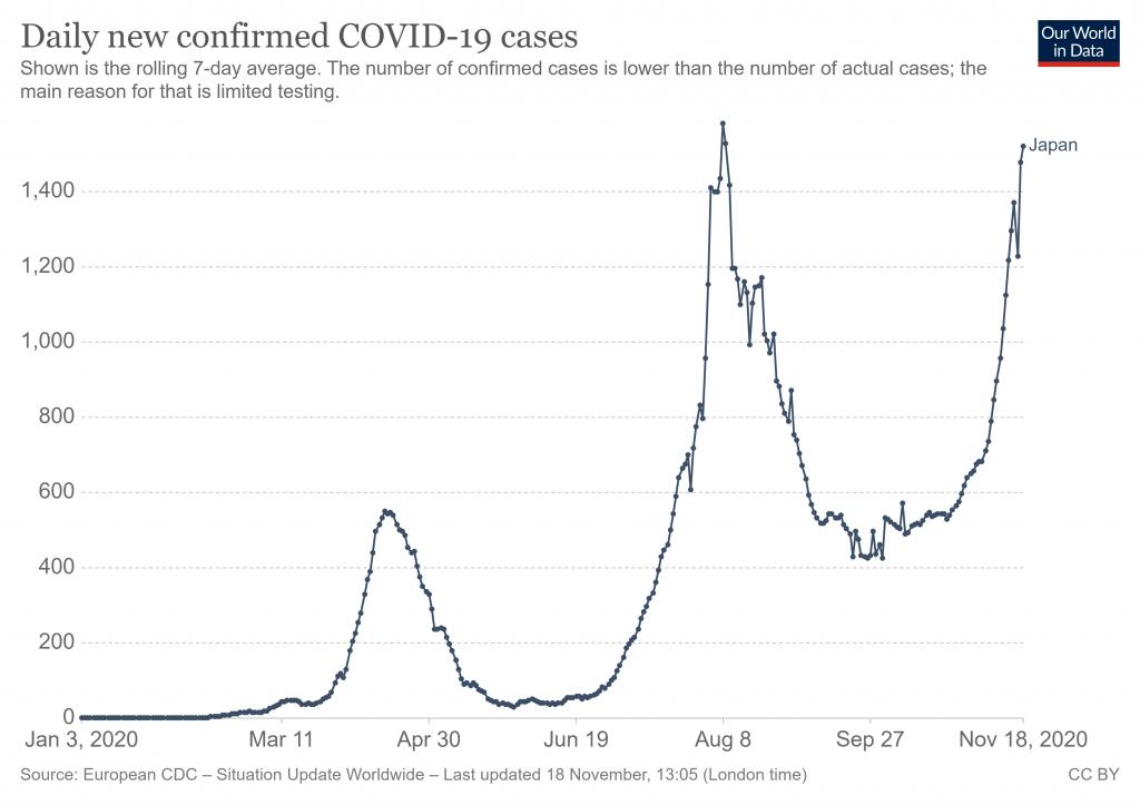 Gráfico de contagios diarios de COVID19 en Japón USD/JPY