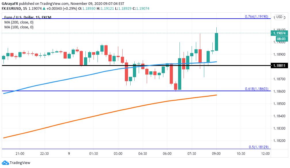 Gráfico 15 minutos del EUR/USD - 09.11.20