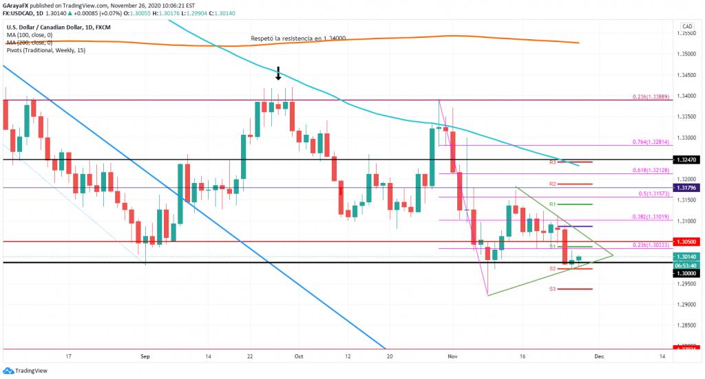 Gráfico Diario del USD/CAD - 26.11.20