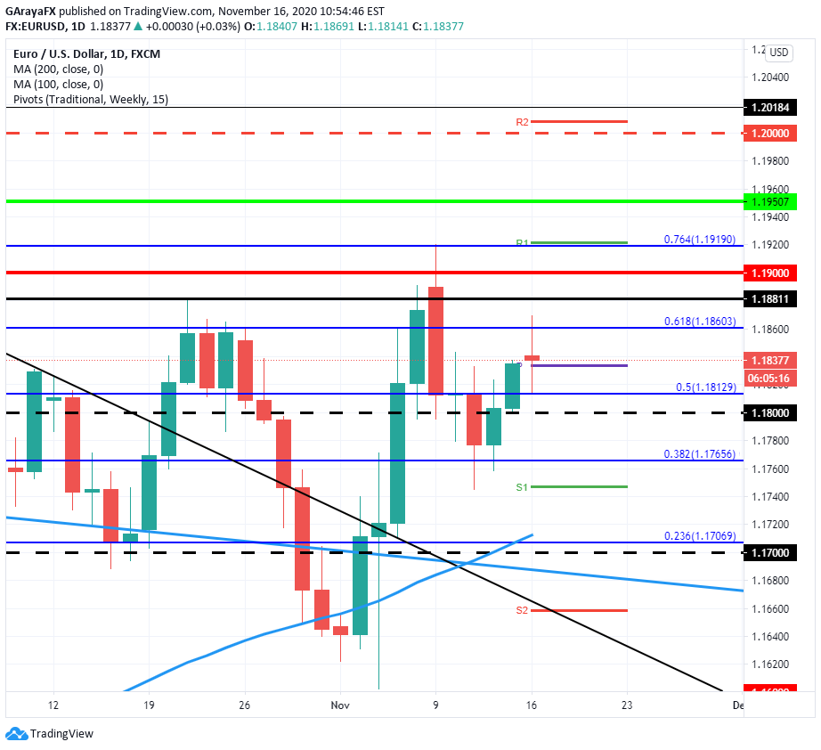 Gráfico Diario del EUR/USD - 16.11.20