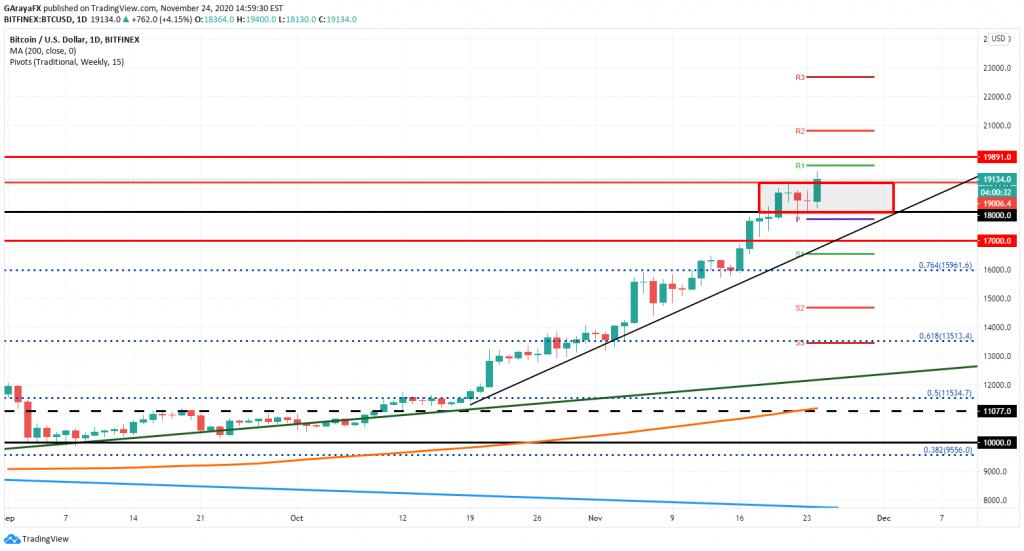 Gráfico Diario del Bitcoin (BTC/USD) - 24.11.20