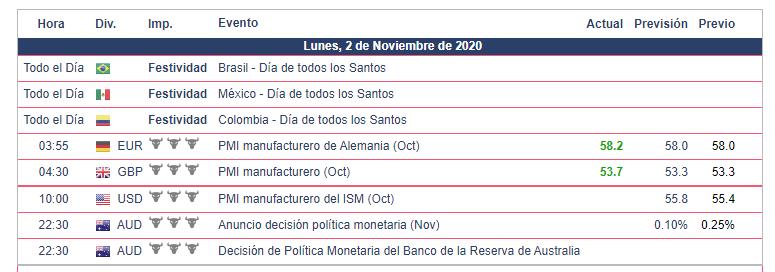 Calendario Económico para hoy 02.11.20
