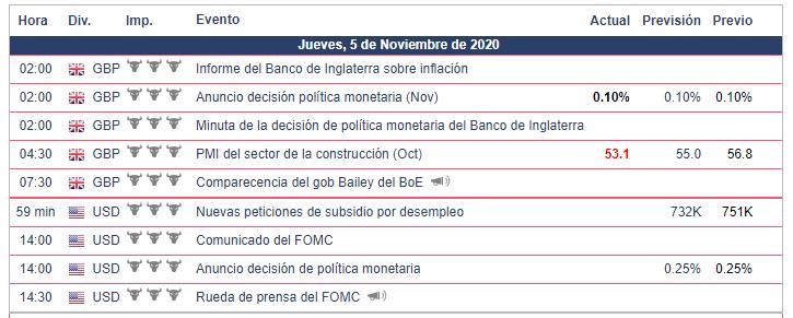 Calendario Económico - 05.11.20 Bolsa Americana