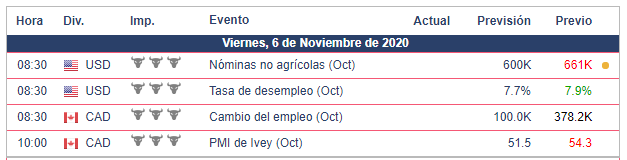 Calendario Económico USD/CAD