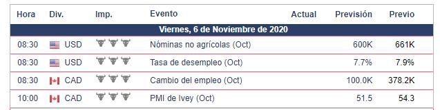 Calendario Económico - 06.11.20
