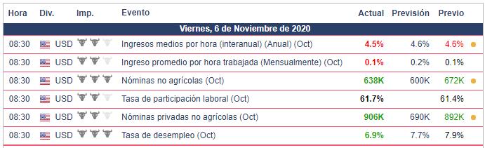 Calendario Económico - 06.11.20 AUD/USD