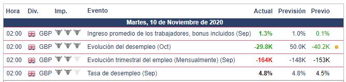 Calendario Económico GBP/USD