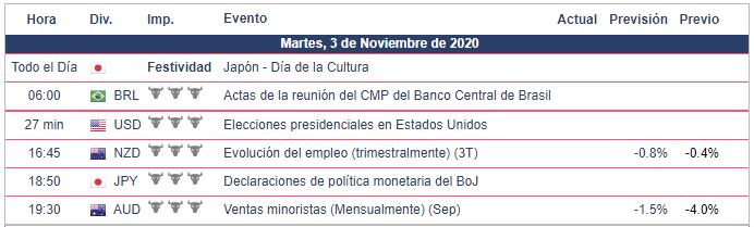 Calendario Económico 03.11.20 Bolsa Americana