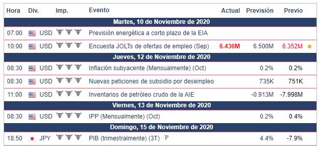 Calendario Semanal para el USD/JPY