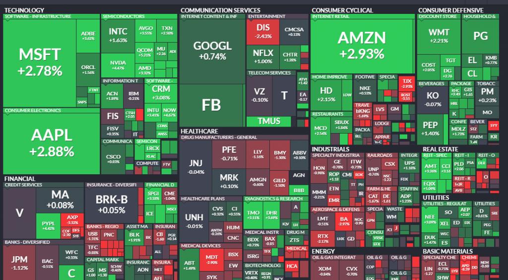 Heatmap del S&P 500 - 11.11.20