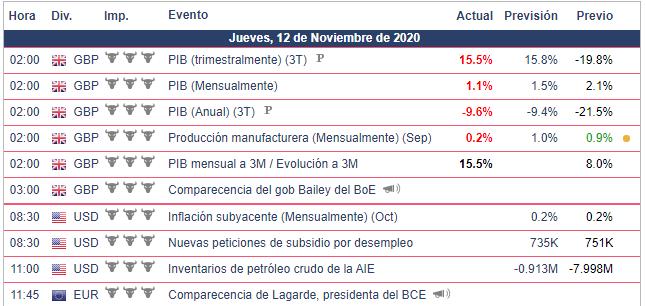 Calendario Económico - 12.11.20 Bolsa Americana