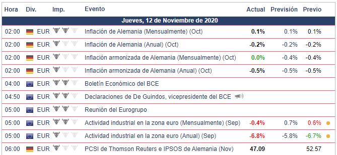 Calendario Económico para el DAX.