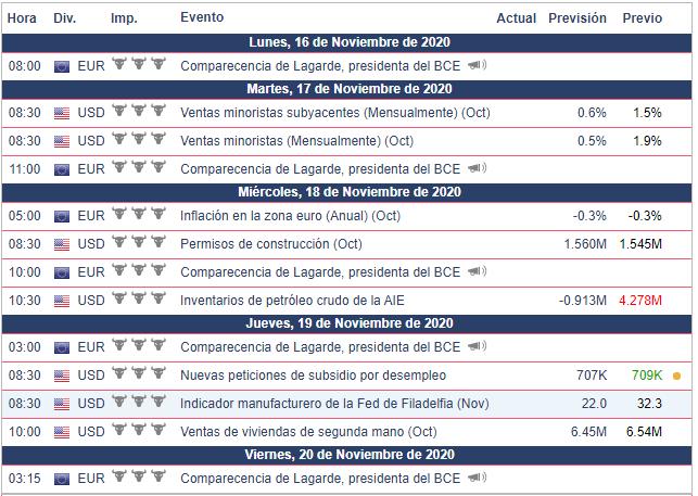 Calendario Económico - Semana del 16 al 22 de noviembre EUR/USD