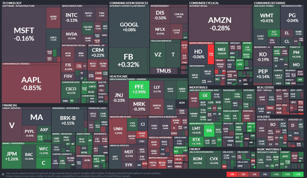 Heatmap del S&P 500 - 18.11.20