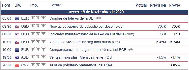 Calendario Económico - 19.11.20