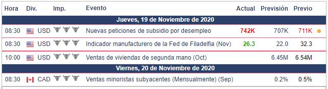 Calendario Económico para el USD/CAD