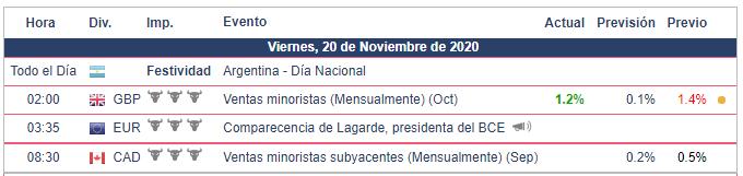 Calendario Económico - 20.11.20
