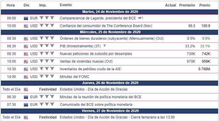 Calendario Económico para esta semana de trading EUR/USD
