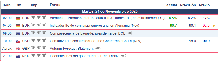 Calendario Económico para hoy 24.11.20 Bolsa Americana