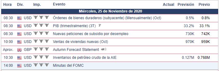 Calendario Económico para el 24.11.20 GBP/USD