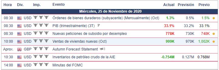 Calendario Económico - 25.11.20