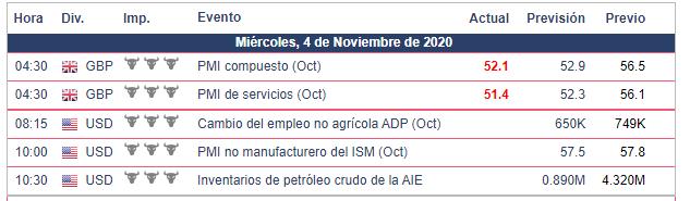 Calendario Económico - 04.11.20