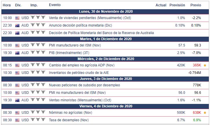 Calendario Económico Semana del 30 de noviembre al 4 de diciembre del 2020