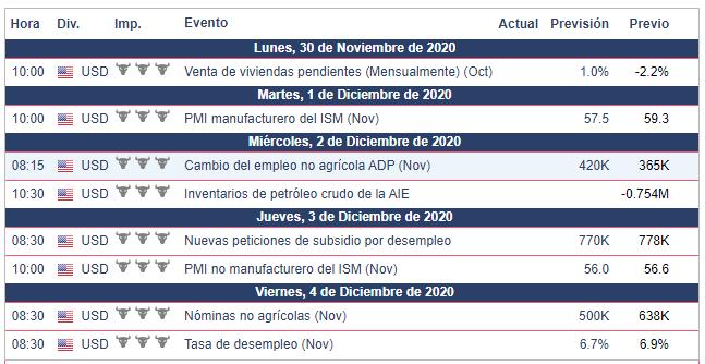 Calendario Económico para la semana del 30 de noviembre al 6 de diciembre