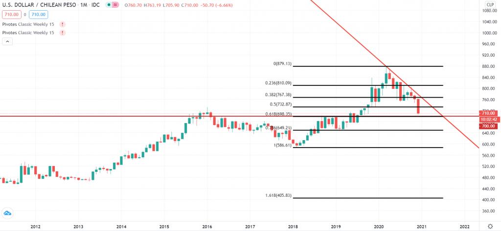 Gráfico USD/CLP USDCLP