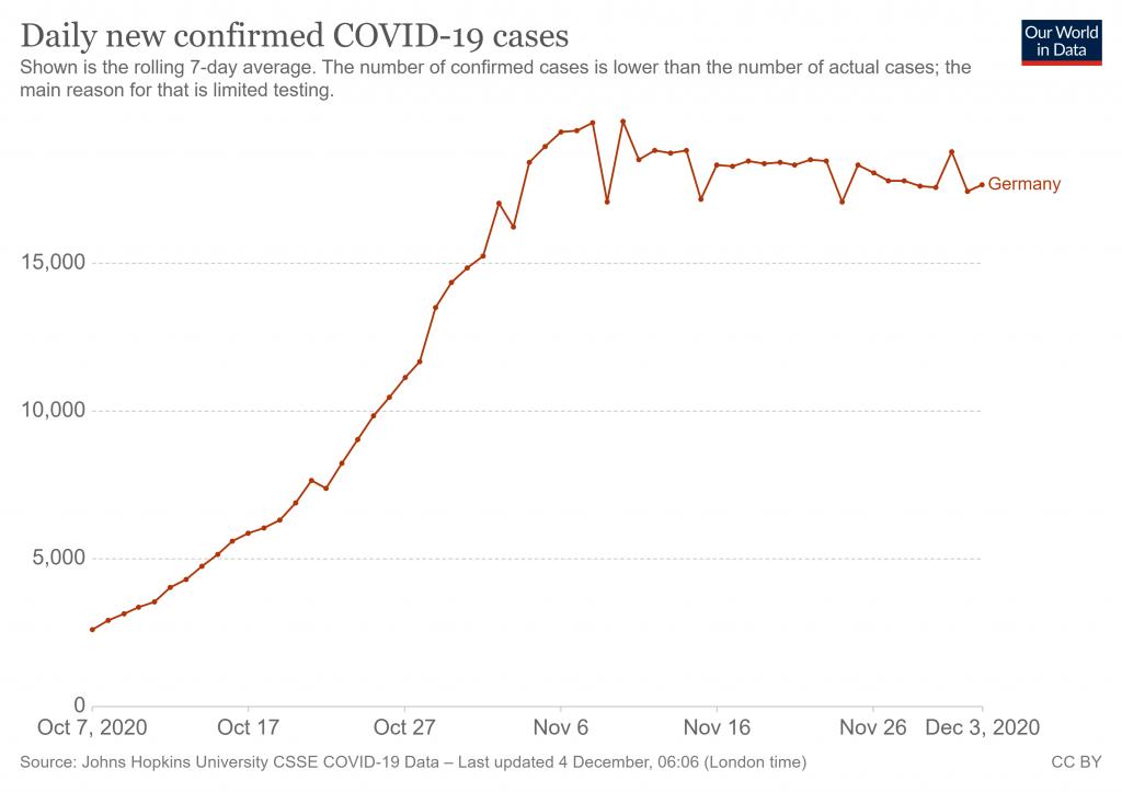 Gráfico de casos diarios de COVID19 confirmados en Alemania