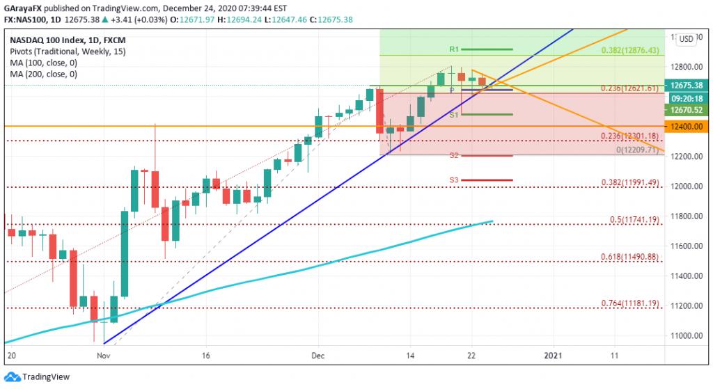 Gráfico Diario del NASDAQ - 24.12.20
