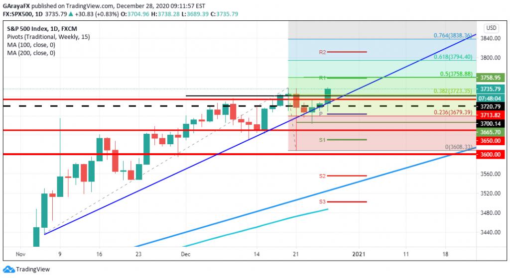 Gráfico Diario del S&P 500 - 28.12.20