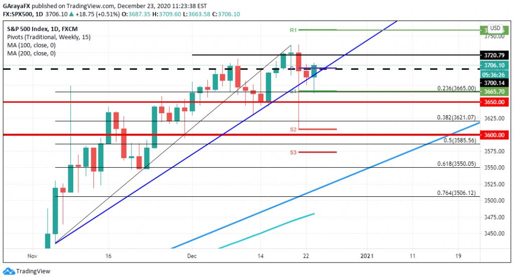 Gráfico diario del S&P 500 - 23.12.20