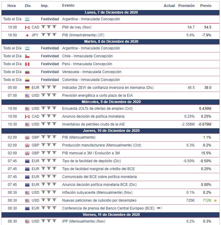 Calendario Económico para la semana del 7 al 13 de diciembre EUR/USD