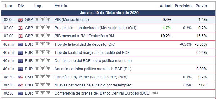 Calendario Económico - 10.12.20