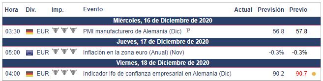 Calendario Económico para la semana del 14 al 20 de diciembre.