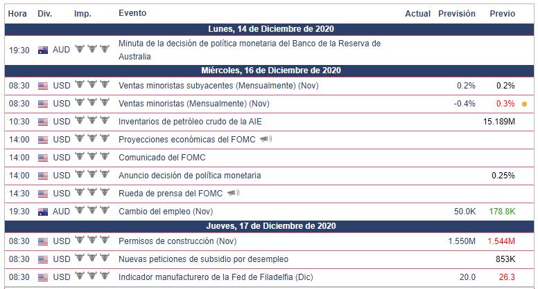 Calendario Económico para la semana del 14 al 20 de diciembre