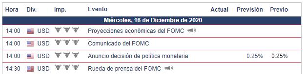 Calendario Económico para el 16.12.20