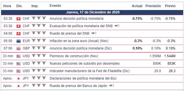 Calendario Económico - 17.12.2020