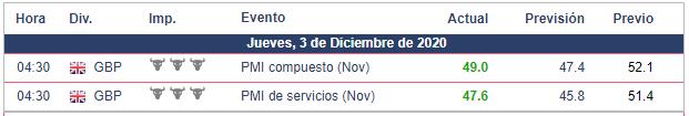 Calendario Económico de hoy  GBP/USD