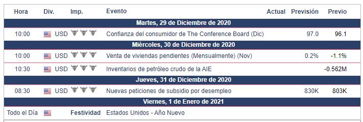 Calendario Económico para el S&P 500 - Semana del 28 de diciembre 2020 al 3 de enero 2021.