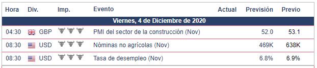 Calendario Económico para mañana - 03.12.20