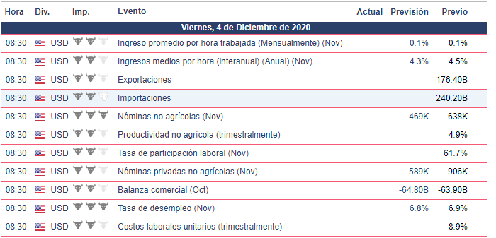Calendario Económico 04.12.20