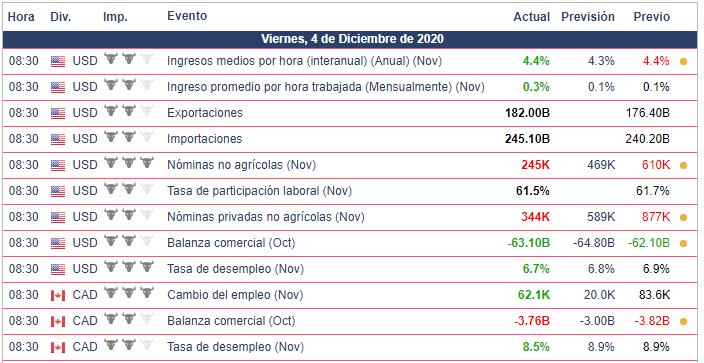 Calendario Económico de hoy - 04.12.20
