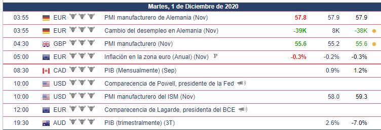 Calendario Económico para hoy 01.12.20