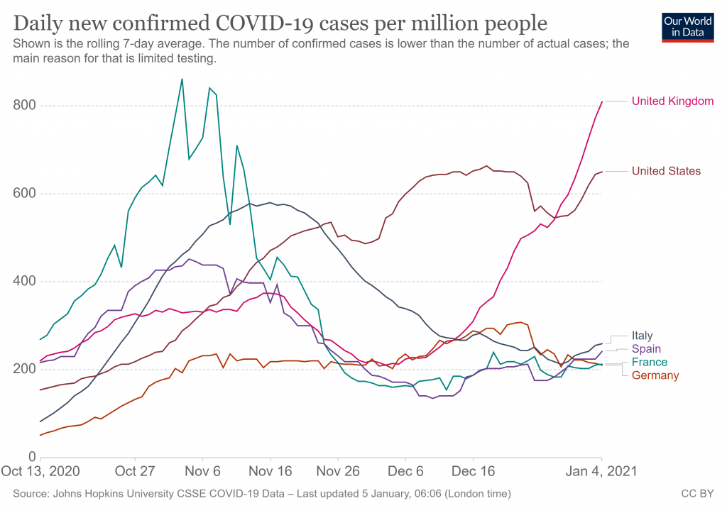 Casos de COVID19 por millón de habitantes  ORO