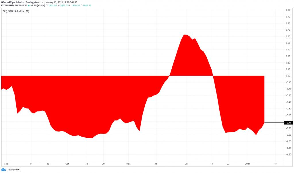 Índice de correlación Oro y USDOLAR - 12.01.21