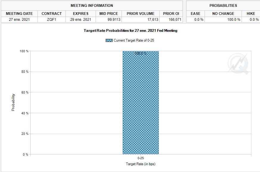 Probabilidad de cambios en la tasa de interés del CME Group Dow Jones