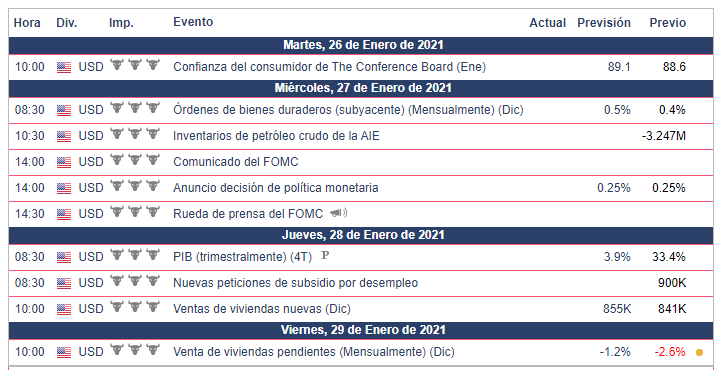 Calendario Económico Semana del 26 al 29 de enero Dow Jones